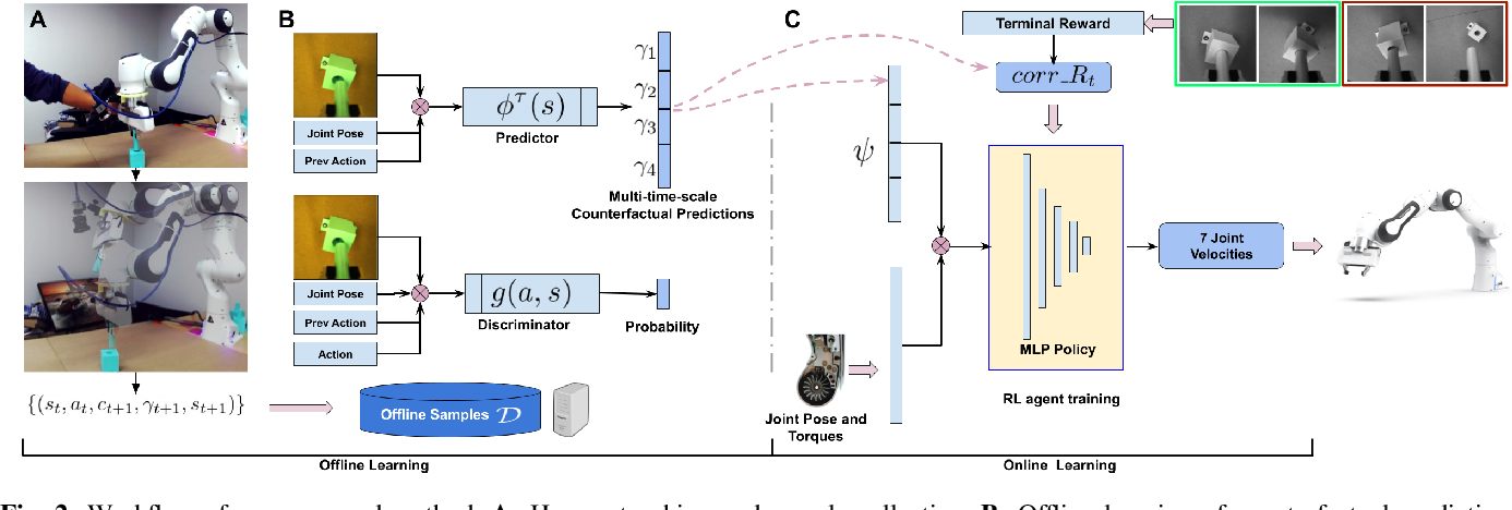 Figure 2 for Offline Learning of Counterfactual Perception as Prediction for Real-World Robotic Reinforcement Learning