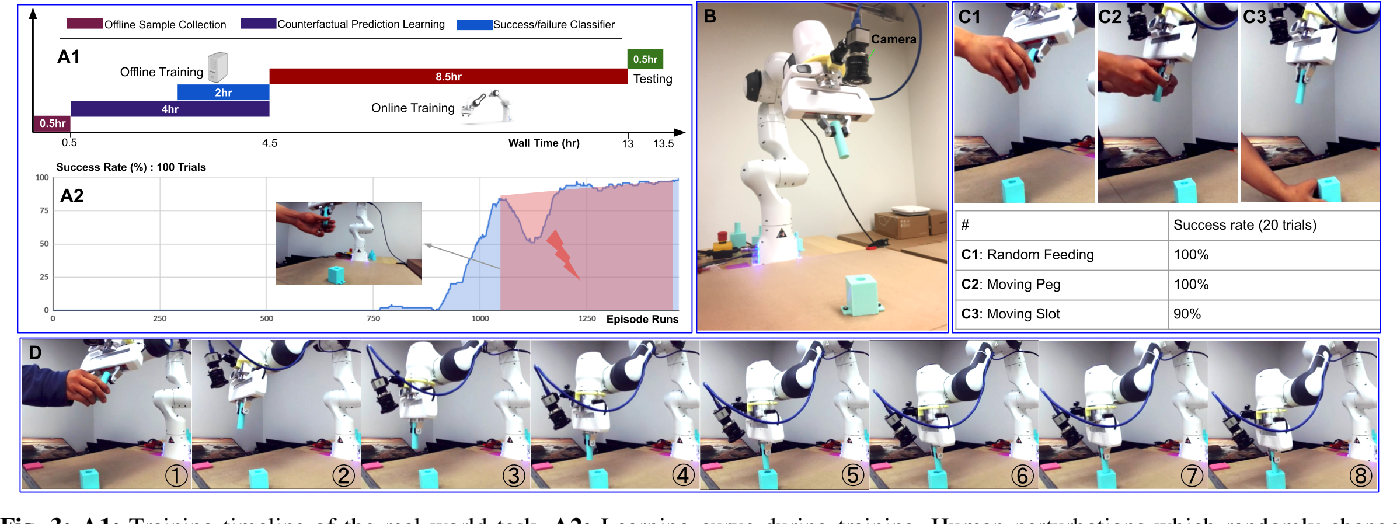 Figure 3 for Offline Learning of Counterfactual Perception as Prediction for Real-World Robotic Reinforcement Learning