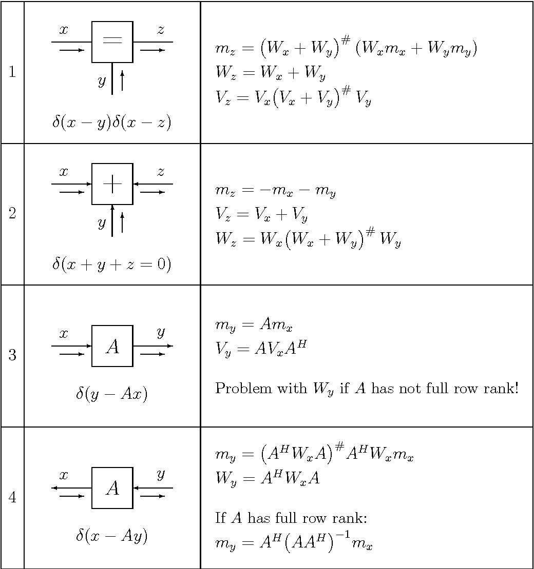Least Squares and Kalman Filtering on Forney Graphs