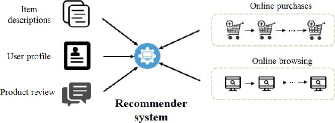Figure 1 for Deep Heterogeneous Autoencoders for Collaborative Filtering