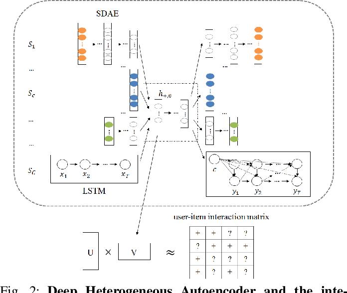 Figure 2 for Deep Heterogeneous Autoencoders for Collaborative Filtering