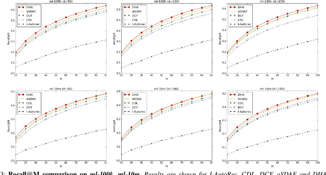 Figure 3 for Deep Heterogeneous Autoencoders for Collaborative Filtering