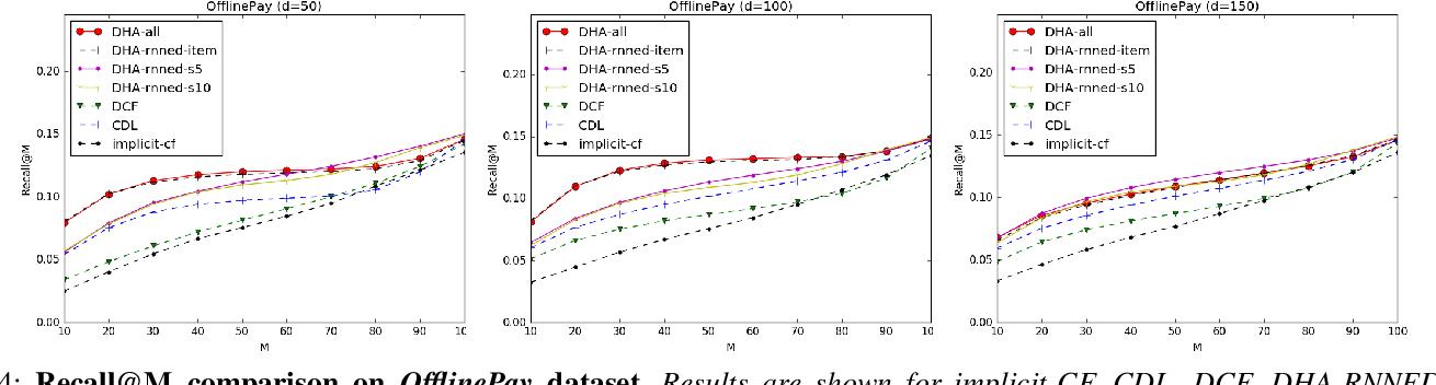 Figure 4 for Deep Heterogeneous Autoencoders for Collaborative Filtering