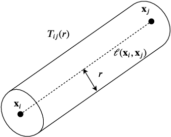 Figure 3 for Learning functions varying along an active subspace
