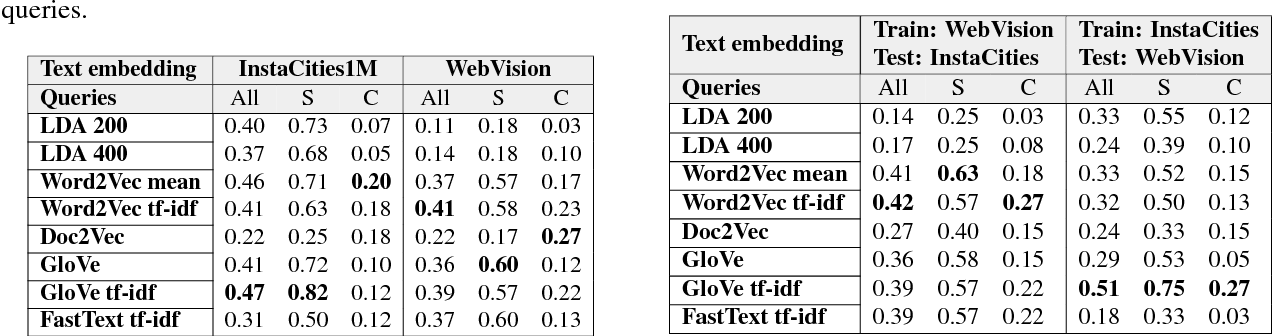 Figure 4 for Self-Supervised Learning from Web Data for Multimodal Retrieval