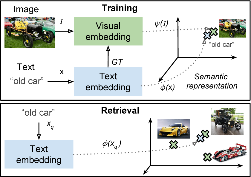 Figure 3 for Self-Supervised Learning from Web Data for Multimodal Retrieval
