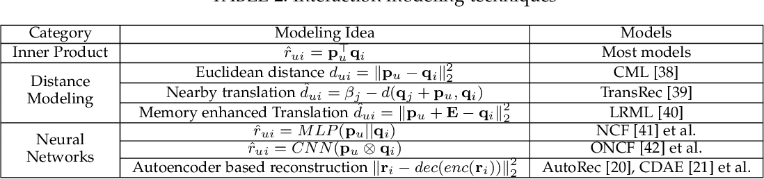Figure 2 for A Survey on Neural Recommendation: From Collaborative Filtering to Content and Context Enriched Recommendation