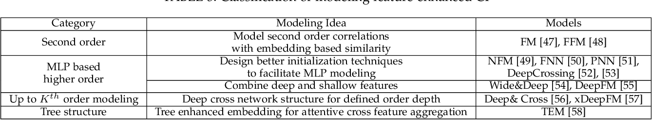 Figure 3 for A Survey on Neural Recommendation: From Collaborative Filtering to Content and Context Enriched Recommendation
