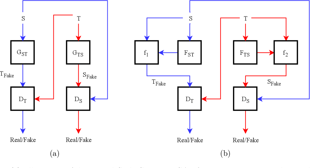 Figure 1 for Unsupervised Feature Learning for Environmental Sound Classification Using Cycle Consistent Generative Adversarial Network