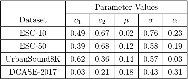 Figure 2 for Unsupervised Feature Learning for Environmental Sound Classification Using Cycle Consistent Generative Adversarial Network