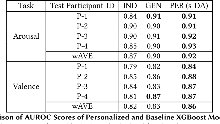 Figure 2 for Toward Personalized Affect-Aware Socially Assistive Robot Tutors in Long-Term Interventions for Children with Autism