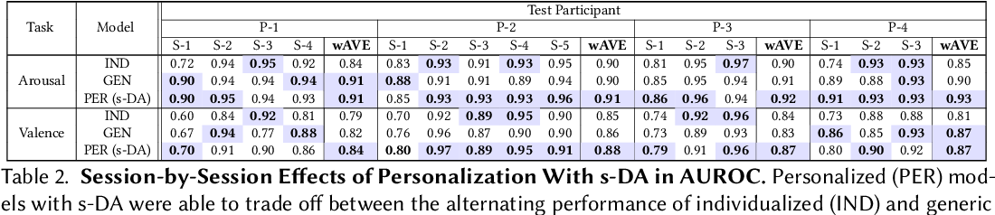 Figure 4 for Toward Personalized Affect-Aware Socially Assistive Robot Tutors in Long-Term Interventions for Children with Autism