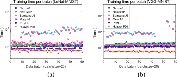 Figure 1 for Towards Efficient Scheduling of Federated Mobile Devices under Computational and Statistical Heterogeneity