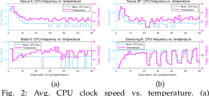 Figure 3 for Towards Efficient Scheduling of Federated Mobile Devices under Computational and Statistical Heterogeneity
