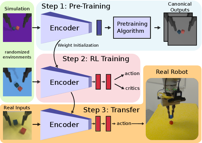 Figure 1 for Pre-training of Deep RL Agents for Improved Learning under Domain Randomization