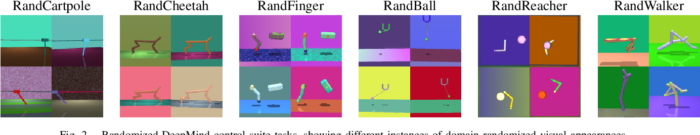 Figure 2 for Pre-training of Deep RL Agents for Improved Learning under Domain Randomization