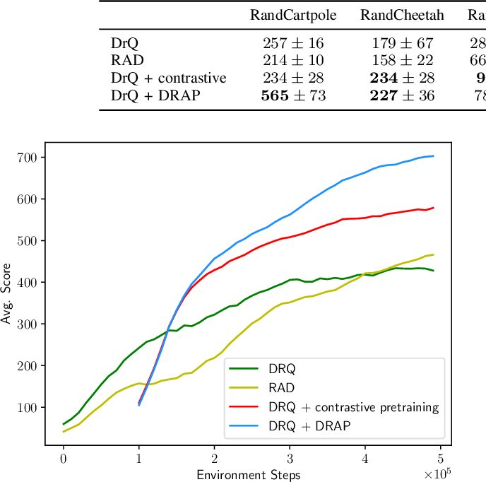 Figure 4 for Pre-training of Deep RL Agents for Improved Learning under Domain Randomization