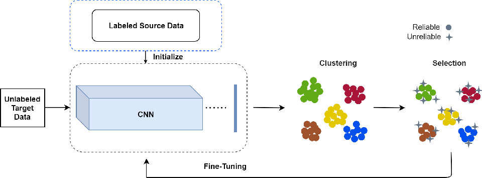 Figure 1 for Temporal Continuity Based Unsupervised Learning for Person Re-Identification