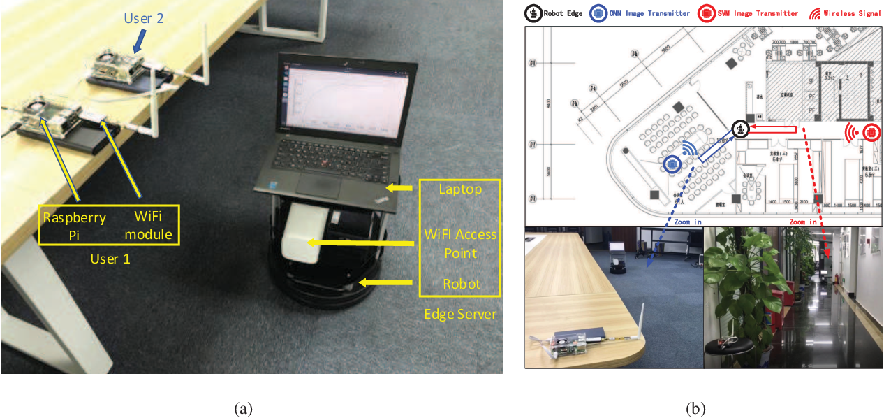 Figure 2 for Learning Centric Wireless Resource Allocation for Edge Computing: Algorithm and Experiment