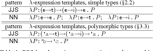 Figure 1 for Type-Driven Incremental Semantic Parsing with Polymorphism