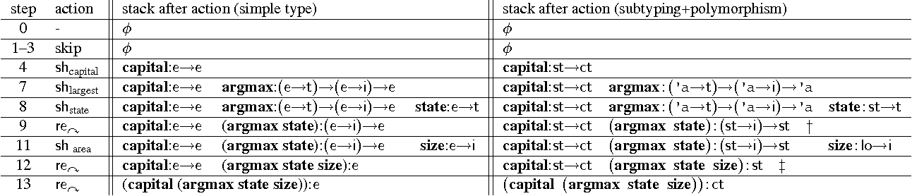 Figure 2 for Type-Driven Incremental Semantic Parsing with Polymorphism