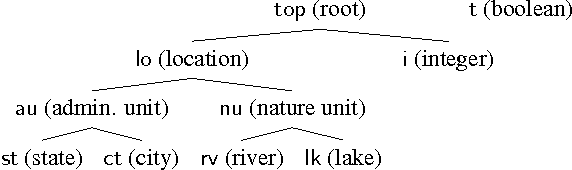 Figure 3 for Type-Driven Incremental Semantic Parsing with Polymorphism