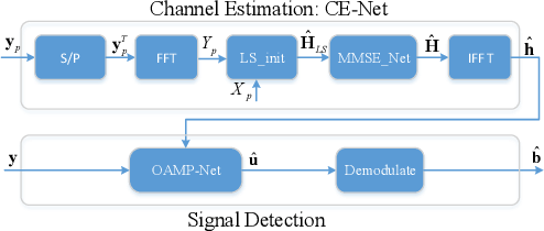 Figure 1 for Deep Learning Based on Orthogonal Approximate Message Passing for CP-Free OFDM