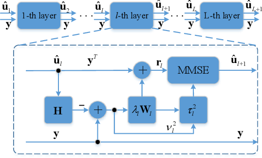 Figure 2 for Deep Learning Based on Orthogonal Approximate Message Passing for CP-Free OFDM