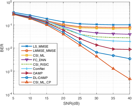 Figure 3 for Deep Learning Based on Orthogonal Approximate Message Passing for CP-Free OFDM