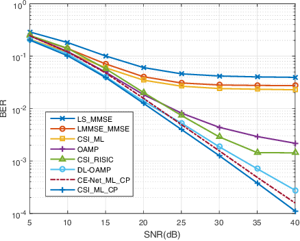 Figure 4 for Deep Learning Based on Orthogonal Approximate Message Passing for CP-Free OFDM