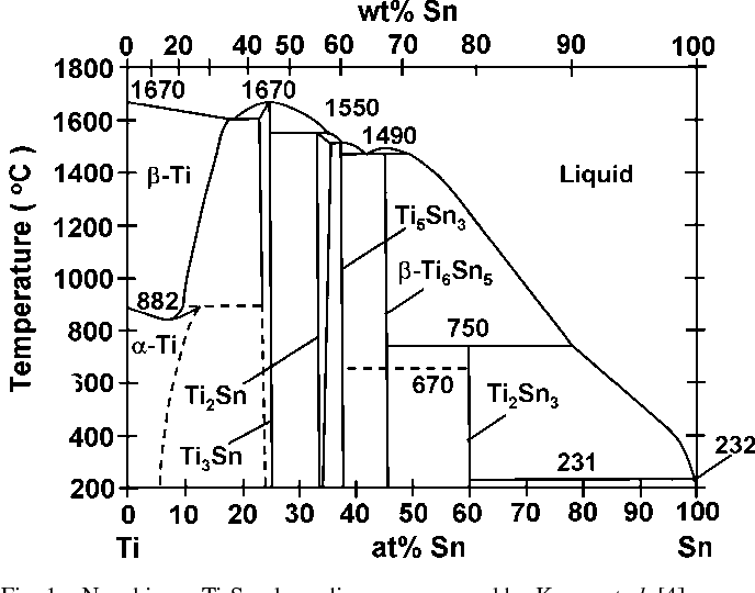 Figure 1 From New Ti