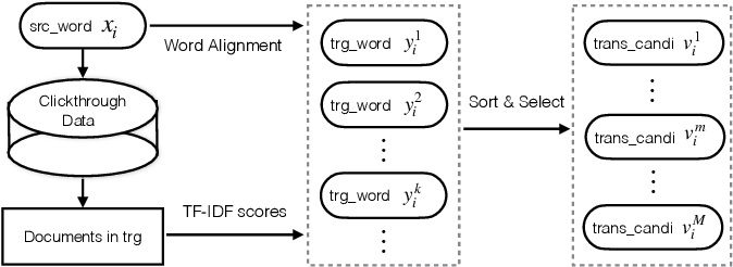 Figure 1 for Constraint Translation Candidates: A Bridge between Neural Query Translation and Cross-lingual Information Retrieval