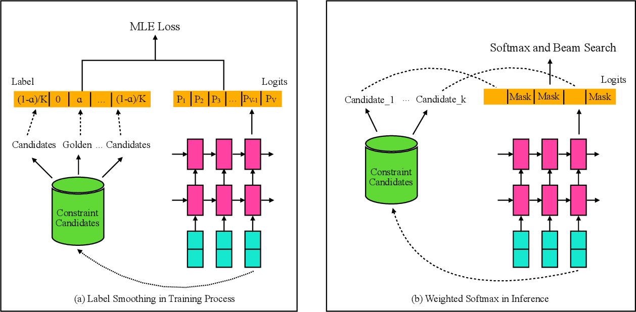 Figure 3 for Constraint Translation Candidates: A Bridge between Neural Query Translation and Cross-lingual Information Retrieval