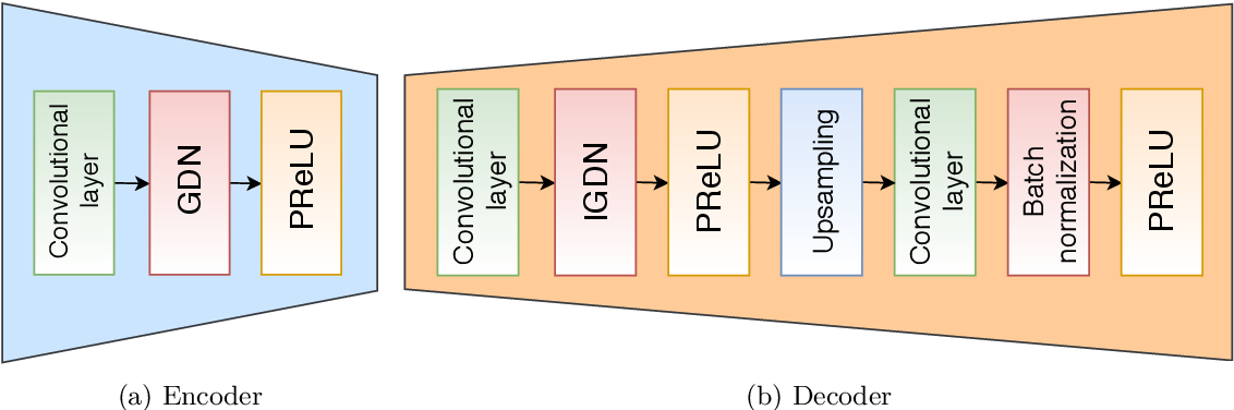 Figure 2 for Deep Joint Transmission-Recognition for Power-Constrained IoT Devices