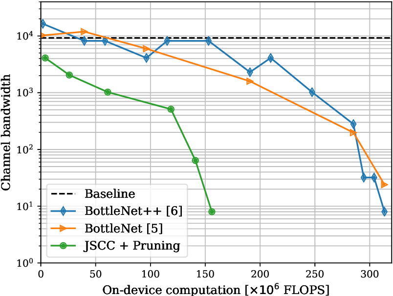 Figure 3 for Deep Joint Transmission-Recognition for Power-Constrained IoT Devices