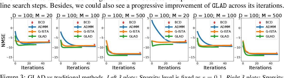 Figure 3 for GLAD: Learning Sparse Graph Recovery