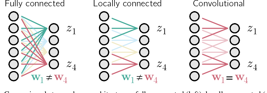 Figure 1 for Towards Biologically Plausible Convolutional Networks
