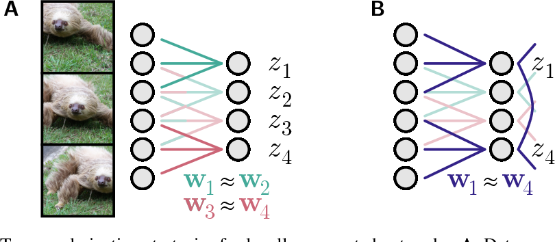 Figure 3 for Towards Biologically Plausible Convolutional Networks