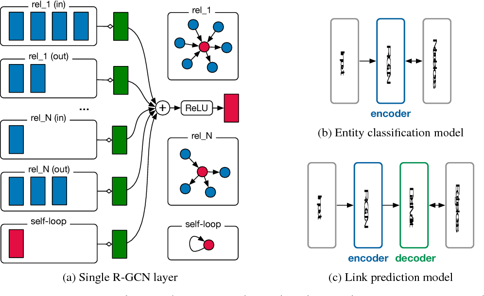 Figure 3 for Modeling Relational Data with Graph Convolutional Networks