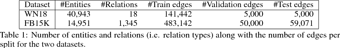 Figure 2 for Modeling Relational Data with Graph Convolutional Networks