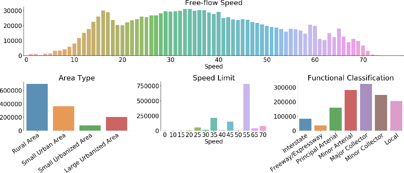 Figure 3 for Remote Estimation of Free-Flow Speeds
