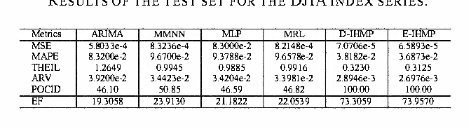 TABLE I RESULTS OF THE TEST SET FOR THE DJIA INDEX SERIES.