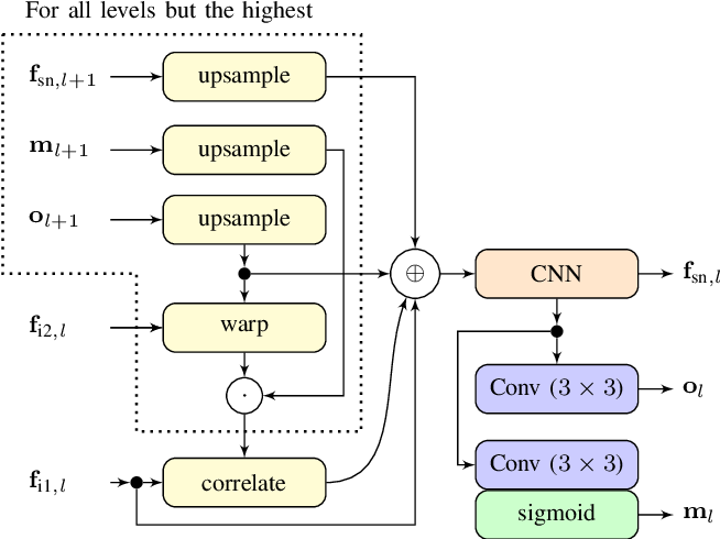Figure 3 for Object Tracking by Detection with Visual and Motion Cues