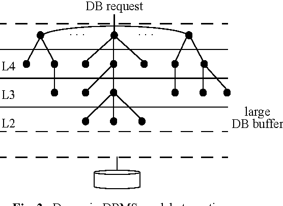 Figure 2 from dbms architecture still an open problem semantic 2 dynamic dbms model at run time thecheapjerseys Image collections