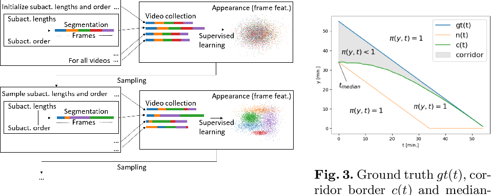 Figure 4 for Unsupervised Temporal Video Segmentation as an Auxiliary Task for Predicting the Remaining Surgery Duration