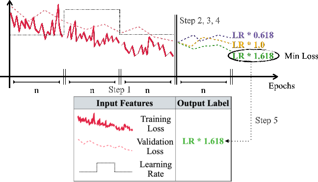 Figure 1 for To Raise or Not To Raise: The Autonomous Learning Rate Question