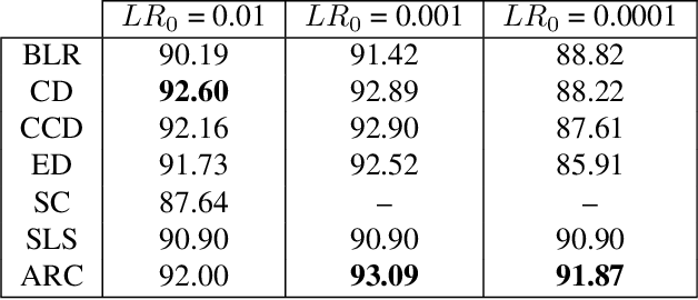 Figure 4 for To Raise or Not To Raise: The Autonomous Learning Rate Question