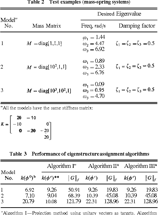 Table 2 from Robust Eigenstructure Assignment by a