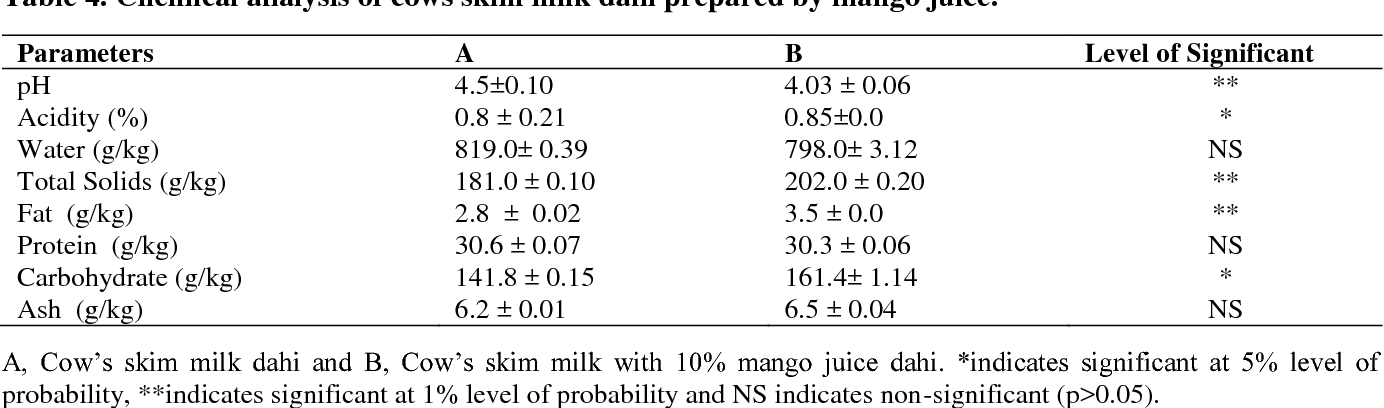 Table 4. Chemical analysis of cows skim milk dahi prepared by mango juice.