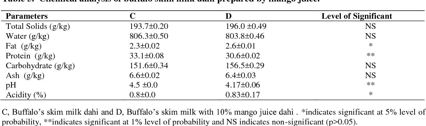 Table 5. Chemical analysis of buffalo skim milk dahi prepared by mango juice.